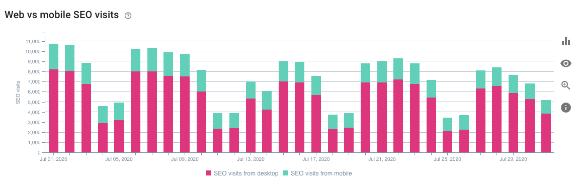 Desktop vs mobile visits on OnCrawl