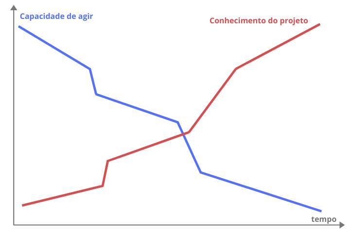 paradoxo_gestao_de_projetos