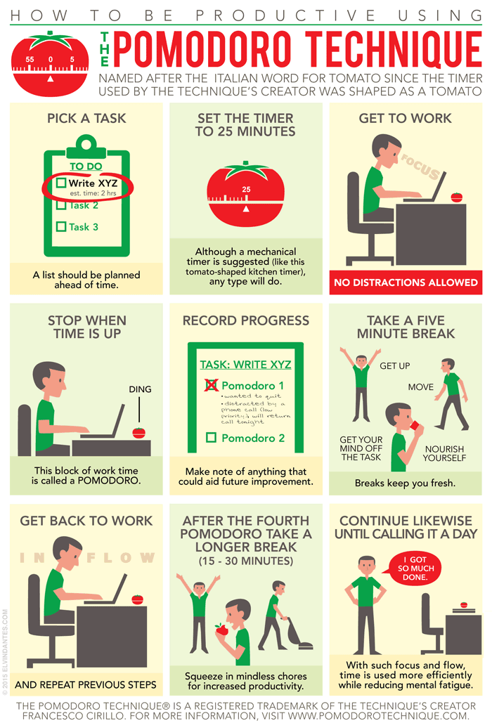 As etapas ilustradas do método pomodoro (inglês)