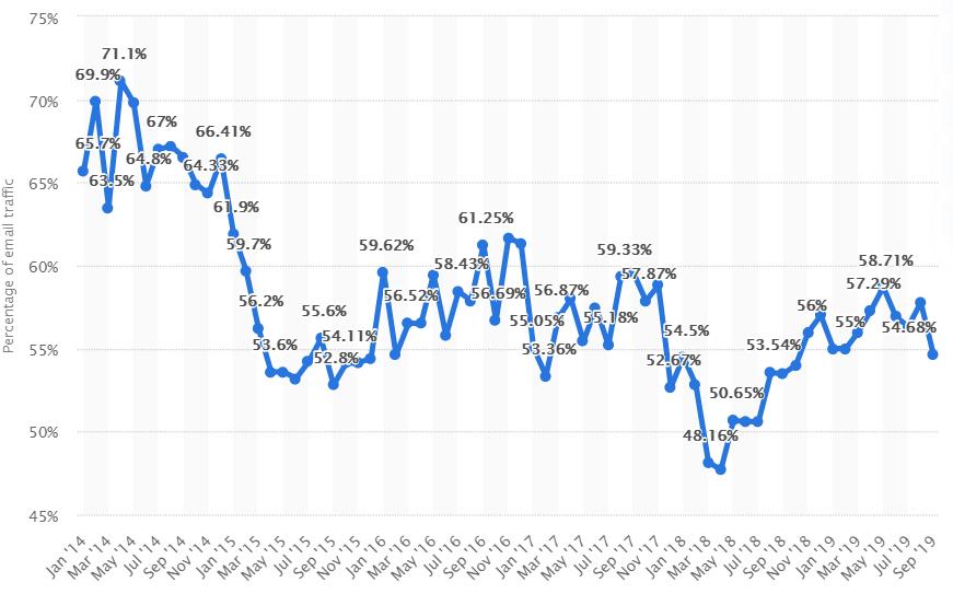 Volume de SPAM no mundo 2014 à 2019