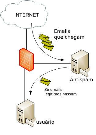 Como funciona o antispam