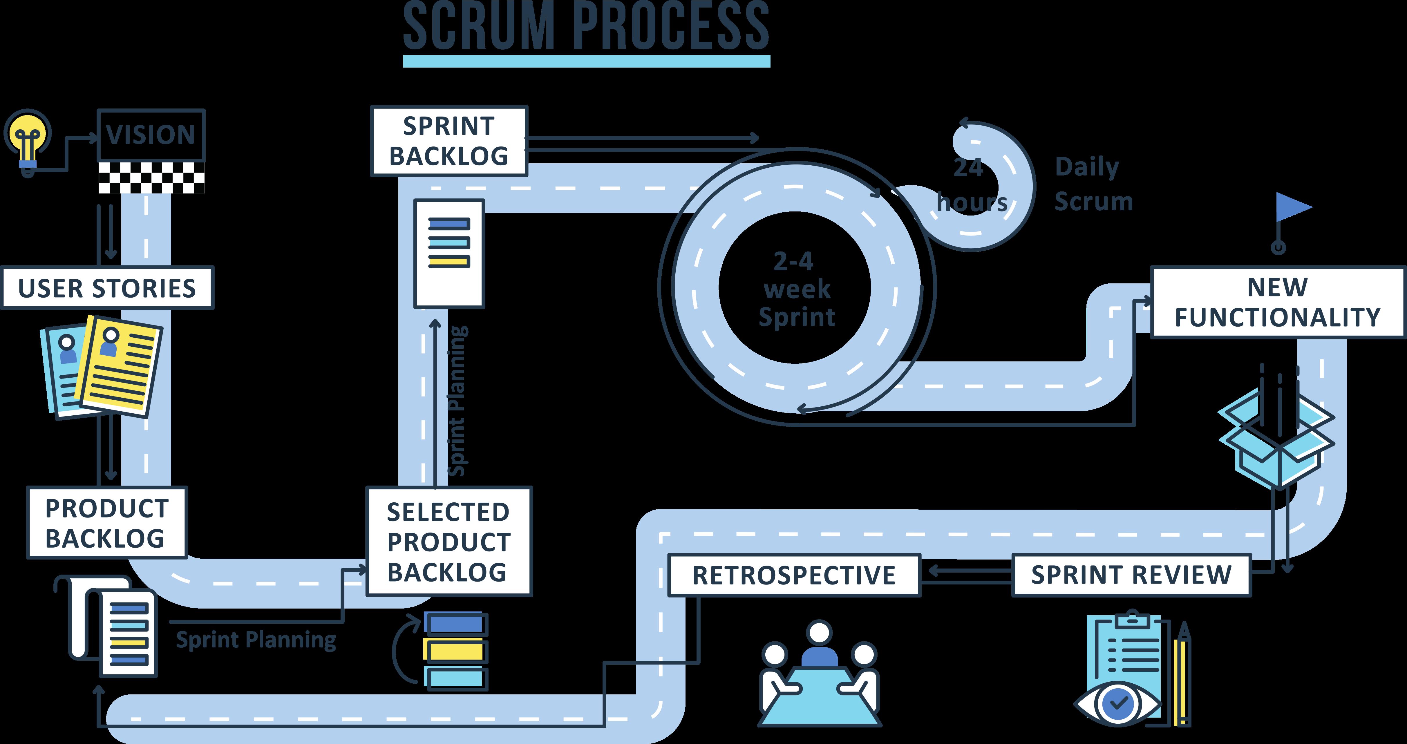 Metodologia ágil Scrum