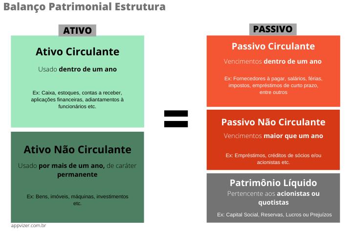 Balanço patrimonial estrutura e elementos