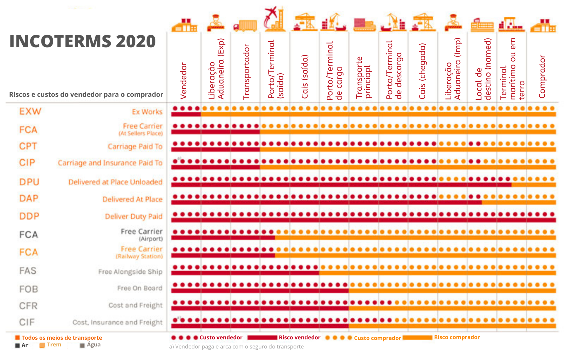 Incoterms 2020 infográfico lista e guia em português