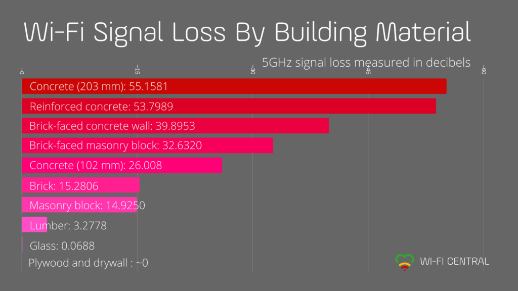 Perda de sinal de WiFi por material