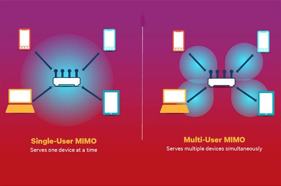 Tecnologia_MIMO_Como_Aumentar_Velocidade_Internet