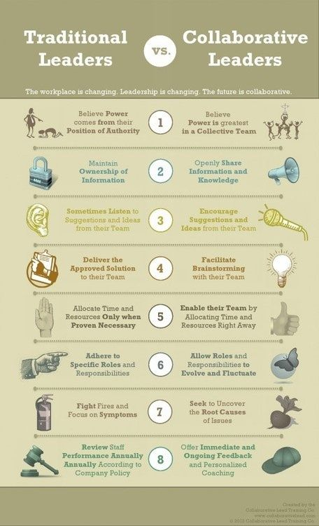 Traditional Leaders vs. Collaborative Leaders