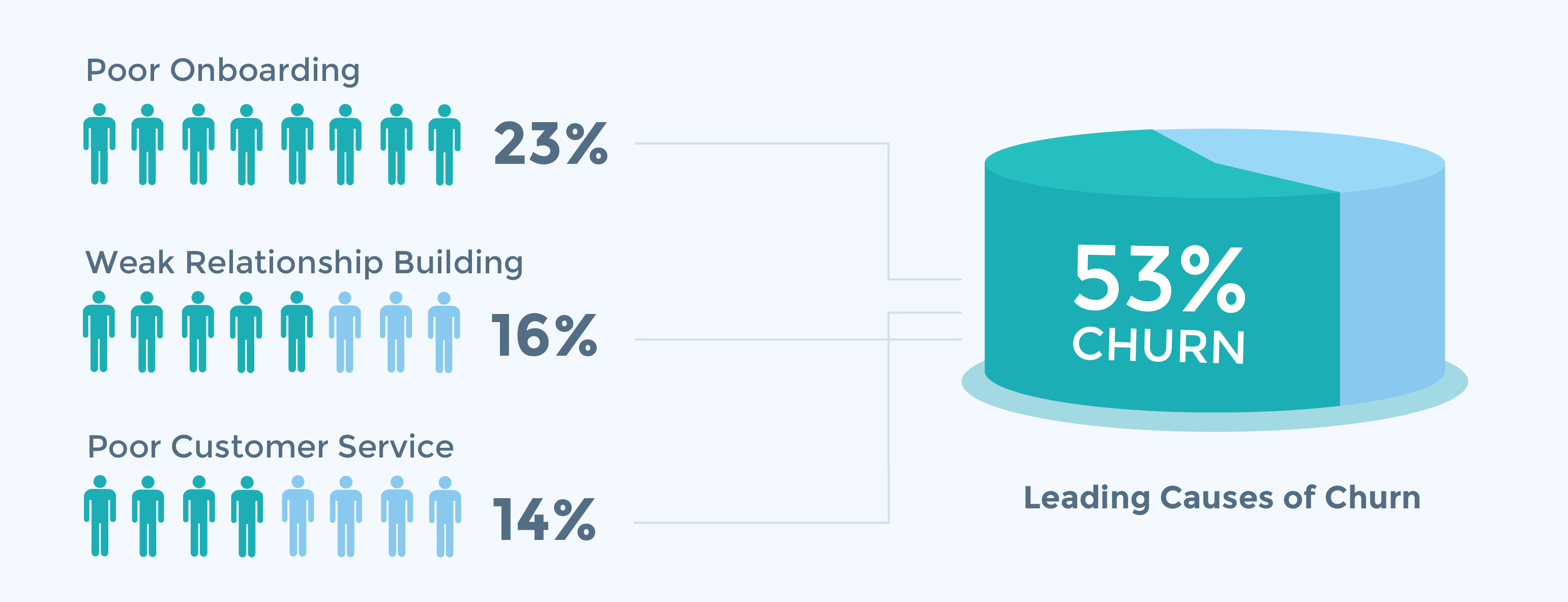 leading-causes-customer-churn