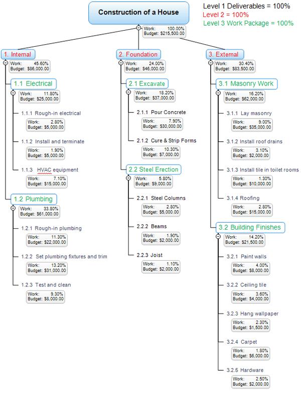 work-breakdown-structure-example