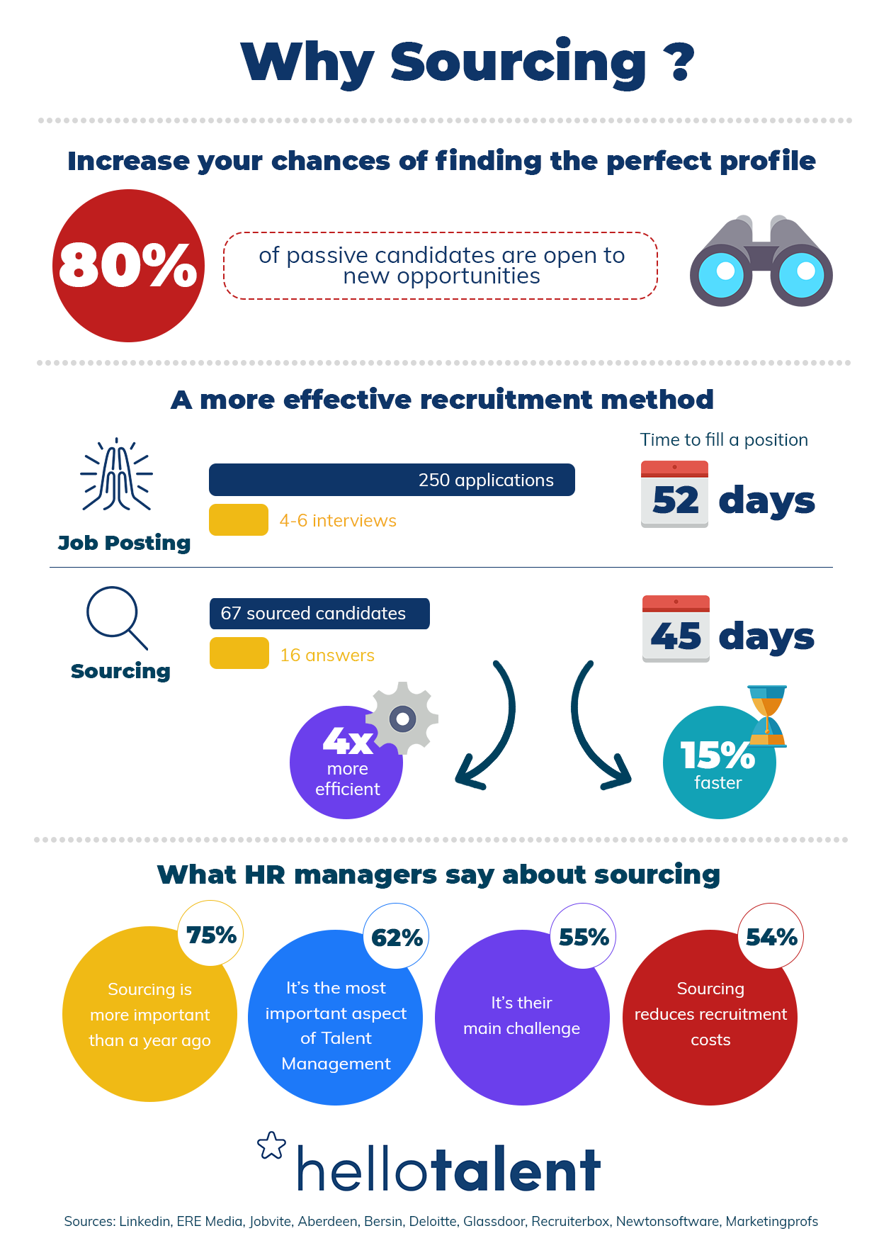 e-recruitment-candidate-sourcing