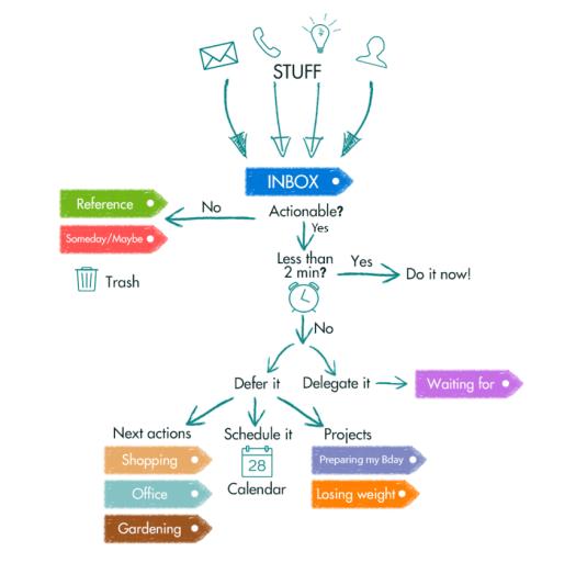 gtd-method-simplified-mfyz