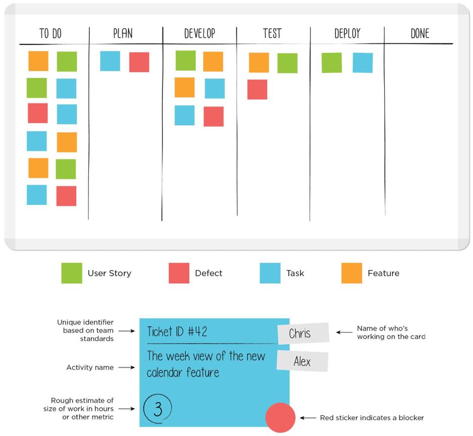 kanban-workflow-example