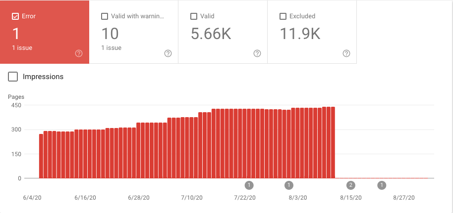 Indexing coverage errors with Google Search Console