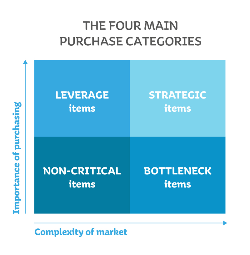 purchases categories