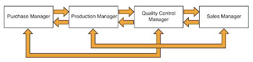 horizontal communication managers