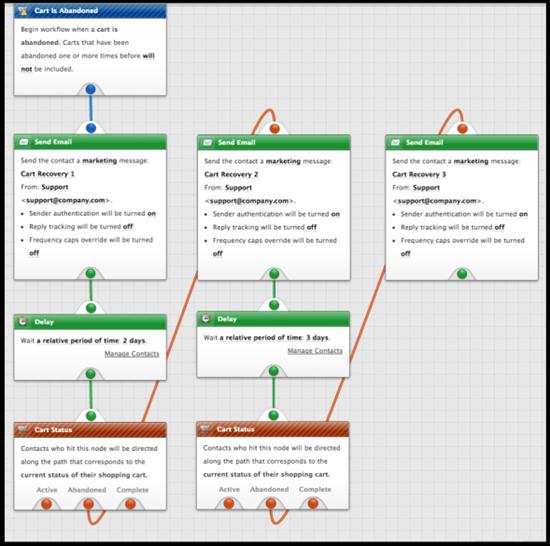 NetSuite Bronto : création de campagnes automatiques