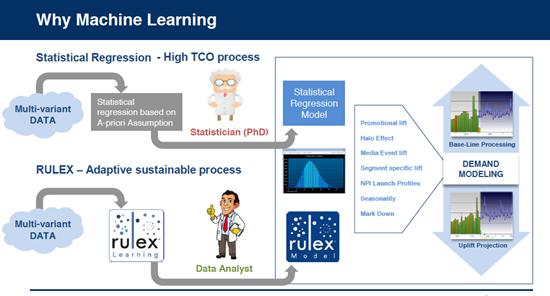 Pourquoi utiliser l'apprentissage automatique dans la planification de la demande?