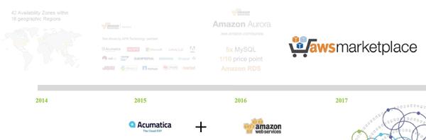 Acumatica and Amazon relationship