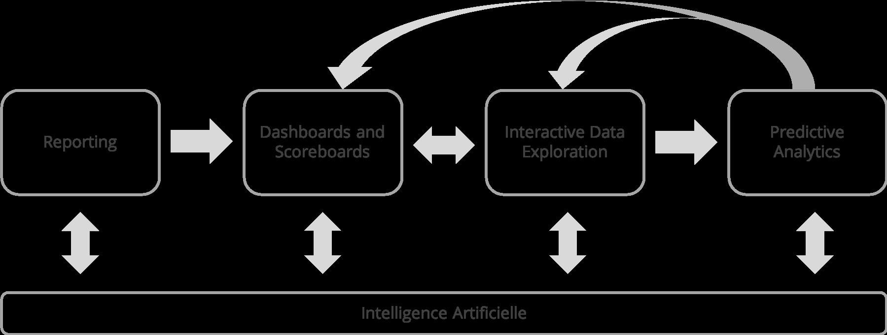 BI Intelligence Artificielle traitement des données