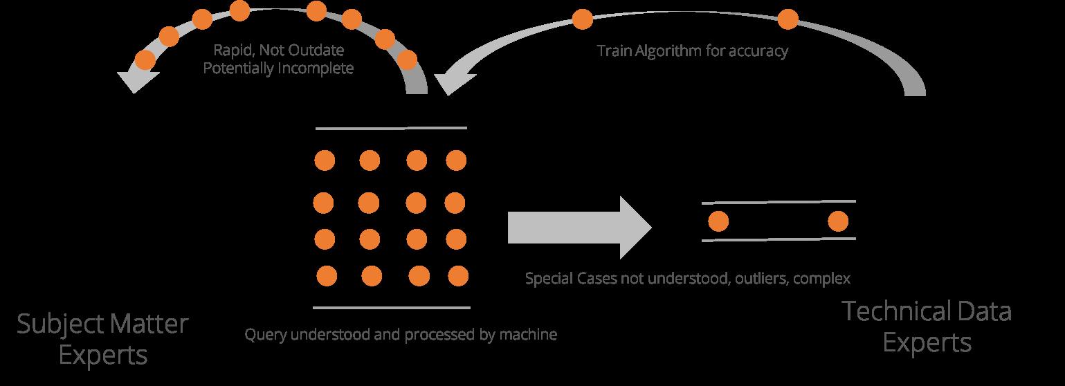 BI intelligence artificielle graphique