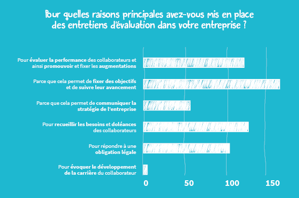 ENQUÊTE RH : Lucca passe les campagnes d'entretiens annuels de 260 entreprises françaises à la loupe