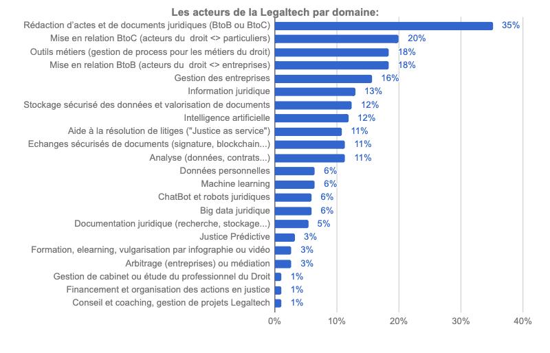 acteurs-legaltech-par-domaine_village-justice