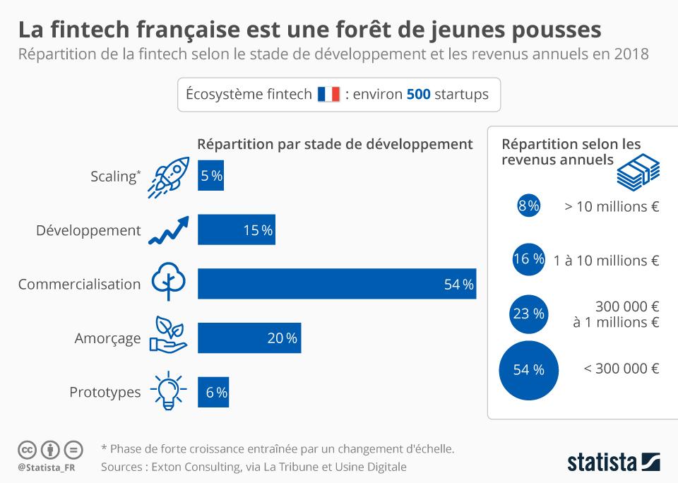 FinTech France 2018