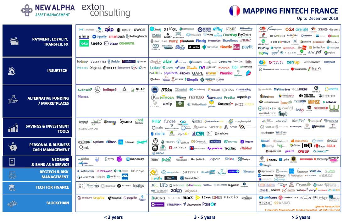 Mapping écosystème FinTech France
