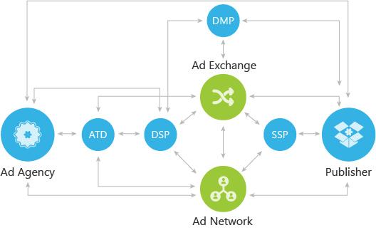 AdTech : les technologies de l'AdTech