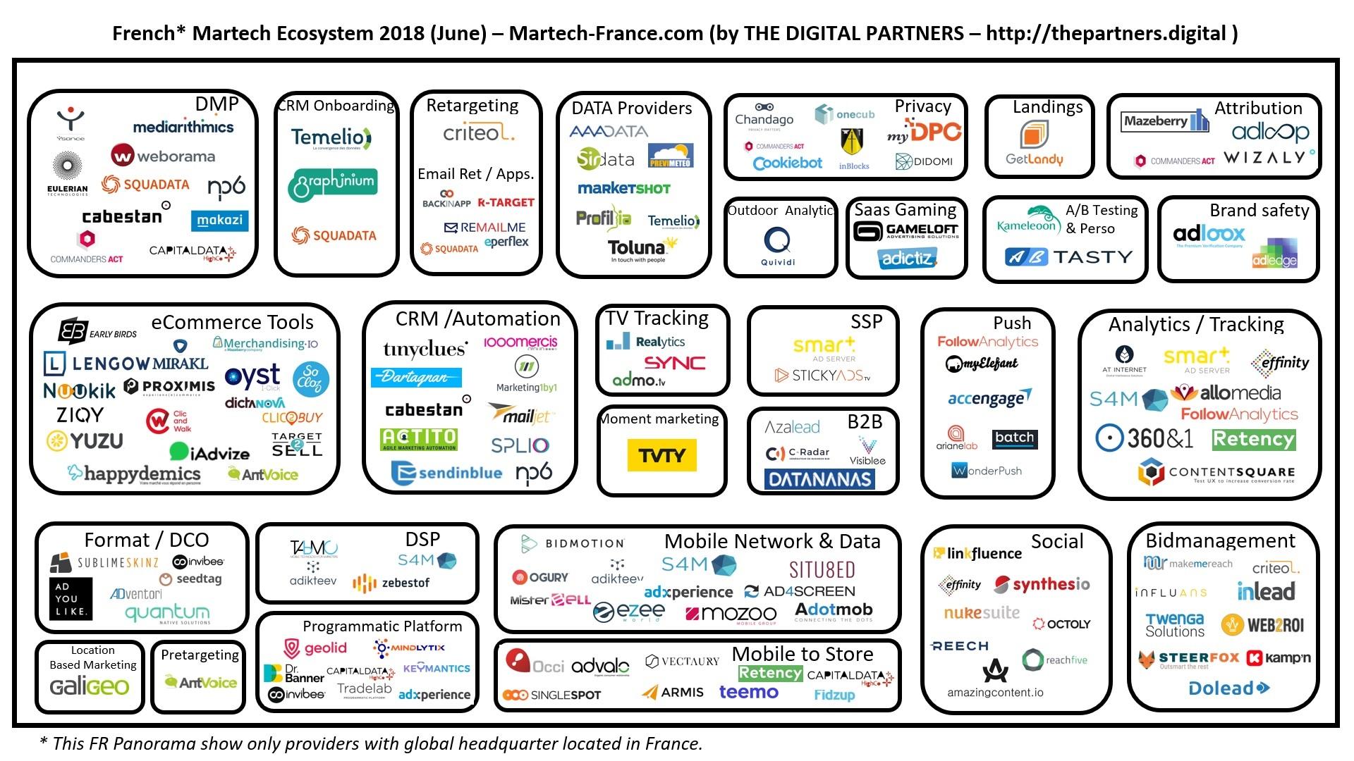 AdTech : panorama AdTech et MarTech en France