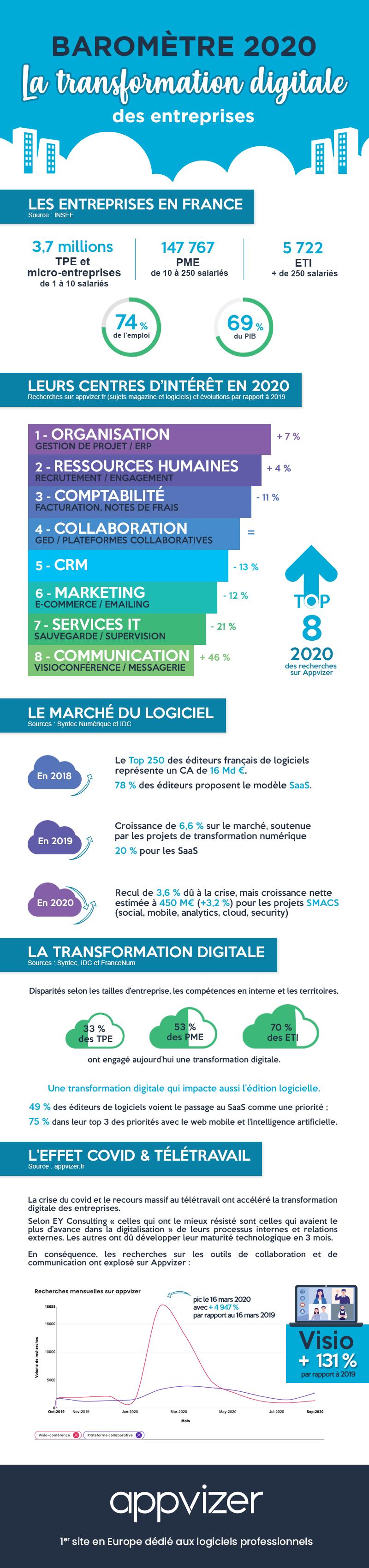 Baomètre Appvizer 2020 : Transformation digitale des entreprises