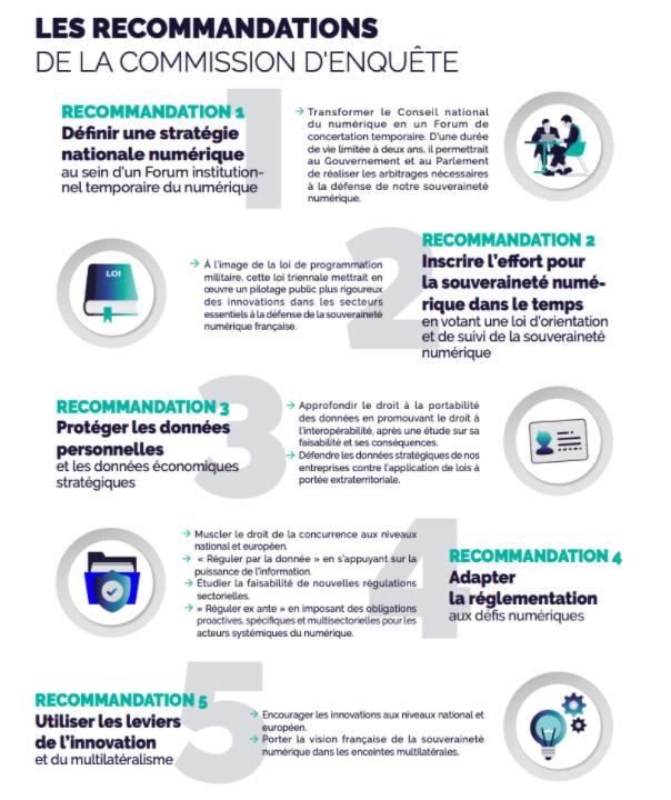 Souveraineté numérique France : les recommandations de la commission d'enquête du Sénat