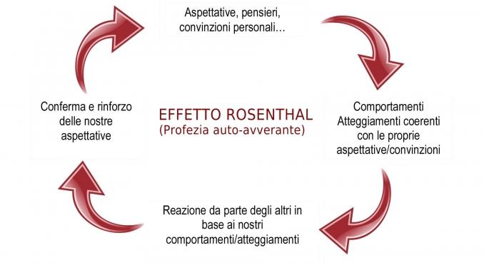 circolo vizioso effetto Roshental