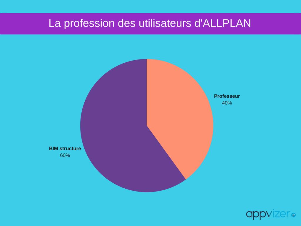 profession des utilisateurs du logiciel Allplan