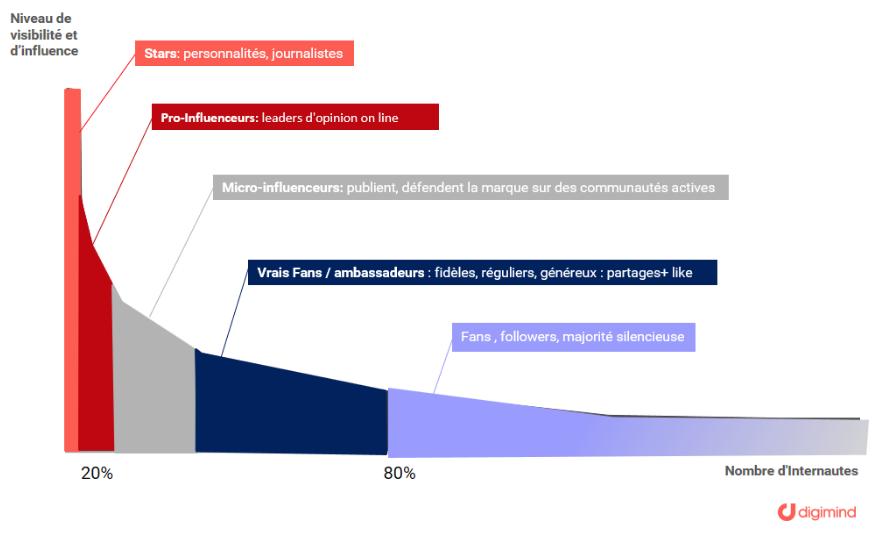 Marketing d'influence : macro-influence, micro-influence et nano-influence