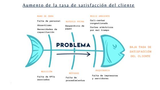 diagrama-ishikawa-ejemplo