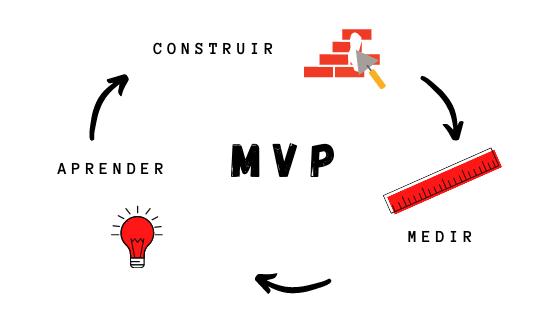 ciclo-mvp