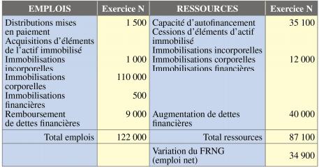 tableau de financement : exemple de tableau de financement partie 1