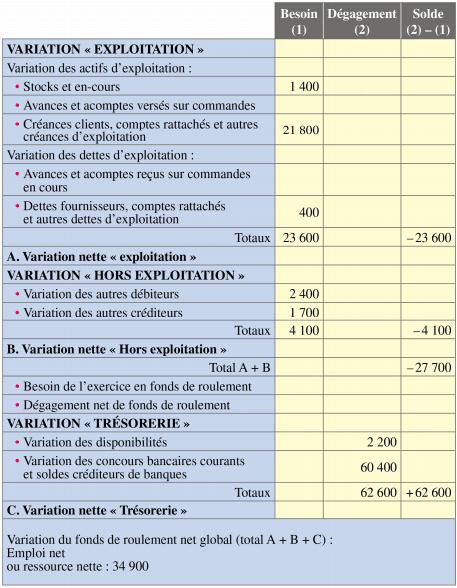 tableau de financement : exemple de tableau de financement partie 2