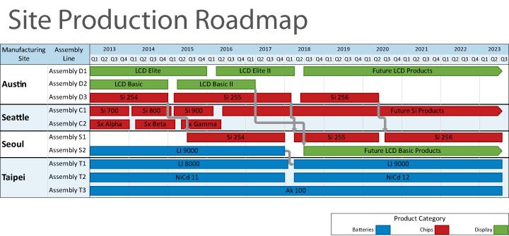 Site Production Roadmap Beispiel
