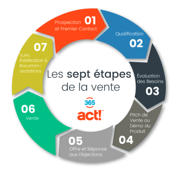 cycle de vente : les sept étapes