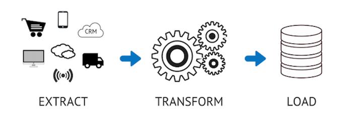 Extract Transform Load : schéma explicatif ETL