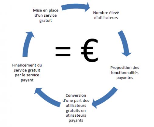 Modèle freemium : exemple de business model freemium