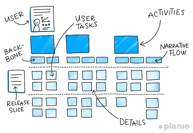 user-story-mapping-tool