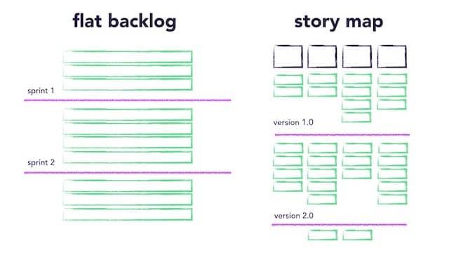 backlog-en-dos-dimensiones