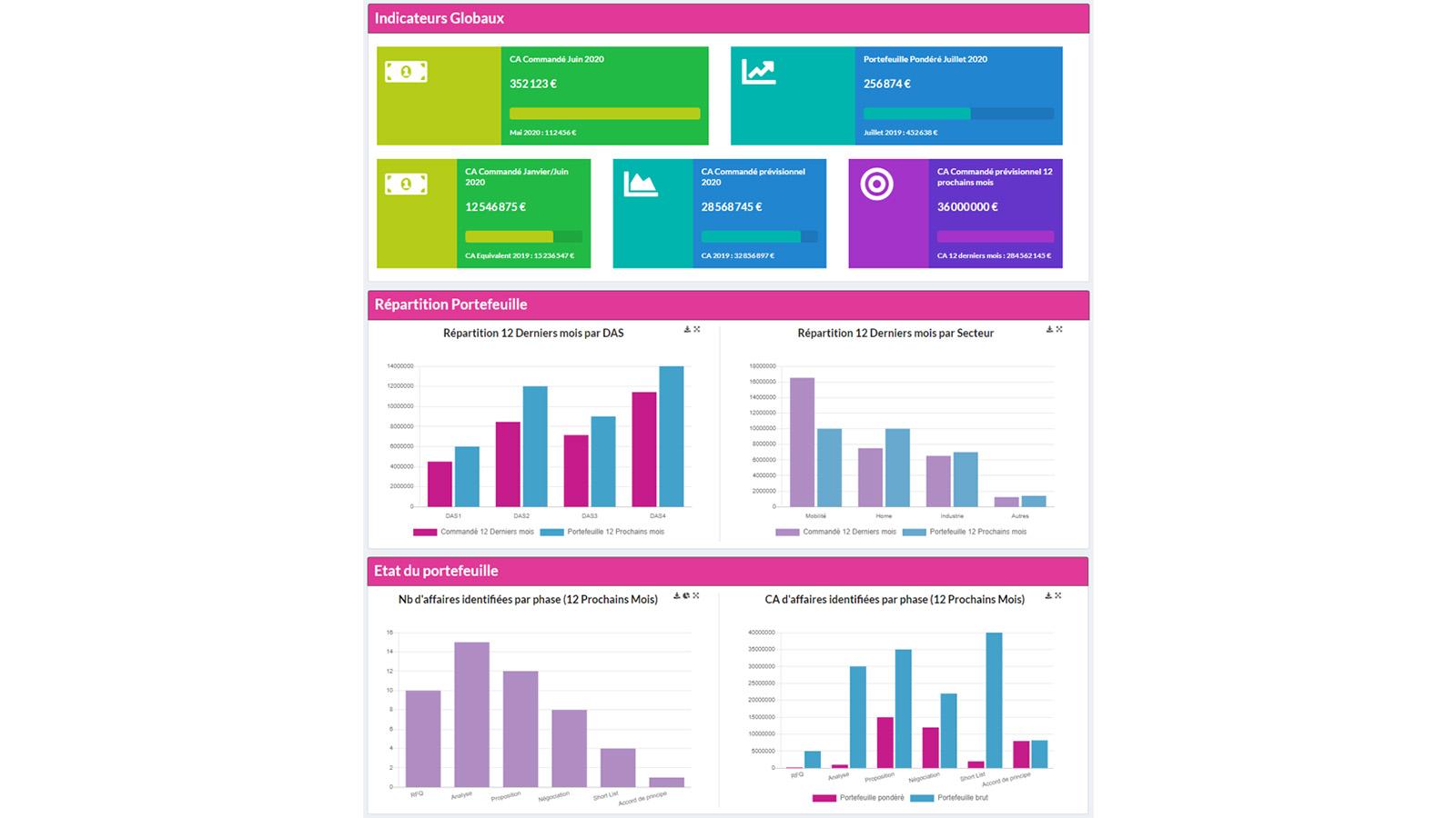 Tableau de bord d'entreprise : Flutilliant