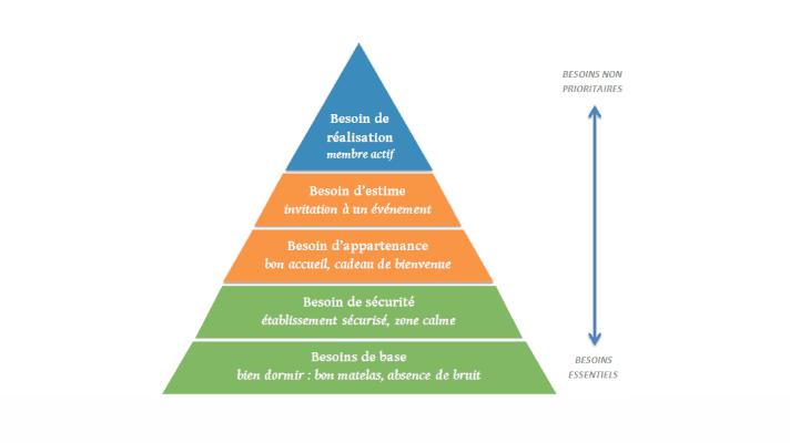 pyramide de maslow & besoins clients