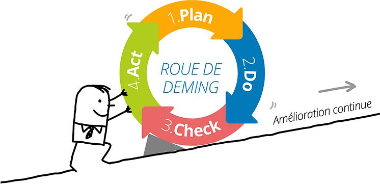 Amélioration continue : illustration de la roue de deming