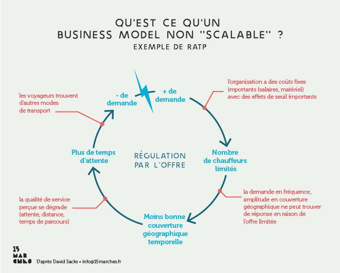 scalabilité : exemple d'un business model non scalable