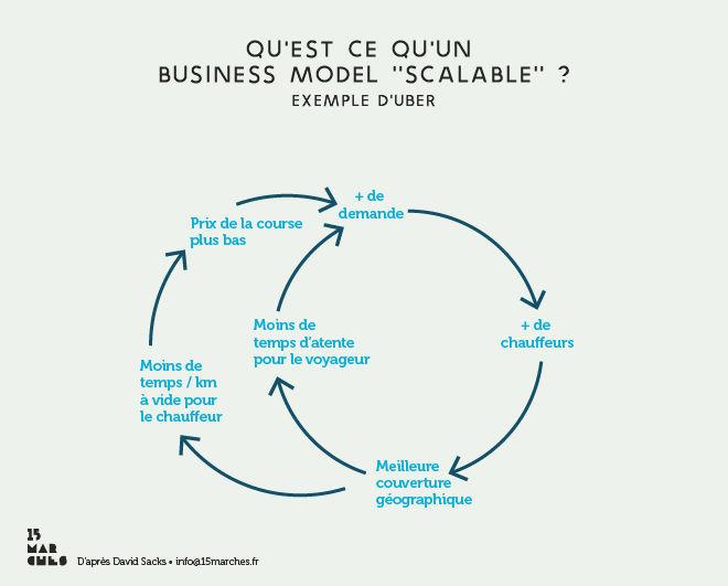 scalabilité : exemple d'un business model scalable